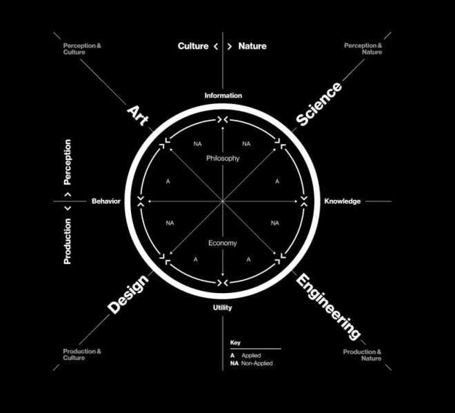 neri-oxmans-krebs-cycle-of-creativity-830x754